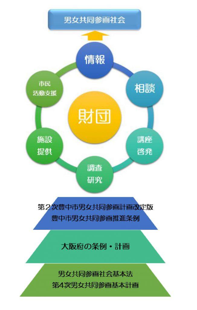 事業のイメージ図
